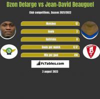 Dzon Delarge vs Jean-David Beauguel h2h player stats