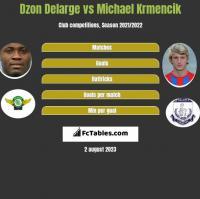 Dzon Delarge vs Michael Krmencik h2h player stats