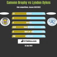 Eamonn Brophy vs Lyndon Dykes h2h player stats