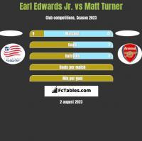 Earl Edwards Jr. vs Matt Turner h2h player stats
