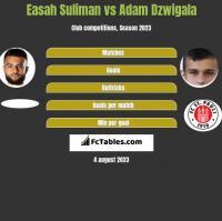 Easah Suliman vs Adam Dzwigala h2h player stats