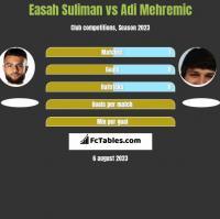 Easah Suliman vs Adi Mehremic h2h player stats
