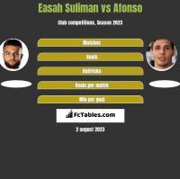 Easah Suliman vs Afonso h2h player stats