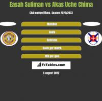 Easah Suliman vs Akas Uche Chima h2h player stats