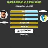 Easah Suliman vs Andrej Lukic h2h player stats