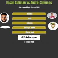 Easah Suliman vs Andrej Simunec h2h player stats