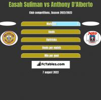 Easah Suliman vs Anthony D'Alberto h2h player stats