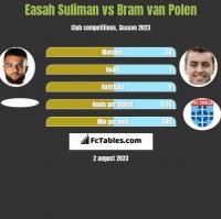 Easah Suliman vs Bram van Polen h2h player stats