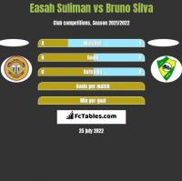 Easah Suliman vs Bruno Silva h2h player stats