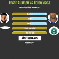 Easah Suliman vs Bruno Viana h2h player stats