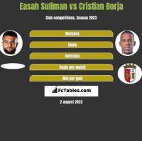 Easah Suliman vs Cristian Borja h2h player stats
