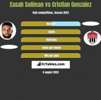 Easah Suliman vs Cristian Gonzalez h2h player stats