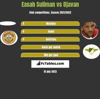 Easah Suliman vs Djavan h2h player stats