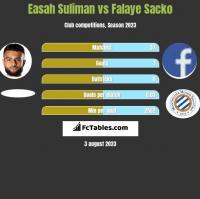 Easah Suliman vs Falaye Sacko h2h player stats