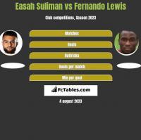 Easah Suliman vs Fernando Lewis h2h player stats