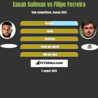 Easah Suliman vs Filipe Ferreira h2h player stats