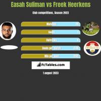 Easah Suliman vs Freek Heerkens h2h player stats