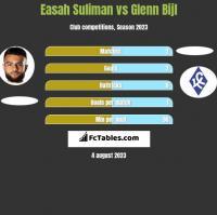 Easah Suliman vs Glenn Bijl h2h player stats