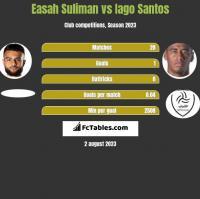 Easah Suliman vs Iago Santos h2h player stats