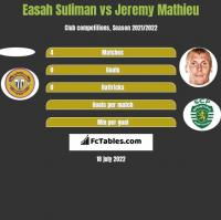 Easah Suliman vs Jeremy Mathieu h2h player stats