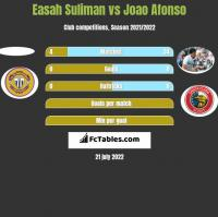 Easah Suliman vs Joao Afonso h2h player stats