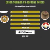 Easah Suliman vs Jordens Peters h2h player stats
