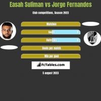 Easah Suliman vs Jorge Fernandes h2h player stats