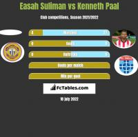 Easah Suliman vs Kenneth Paal h2h player stats