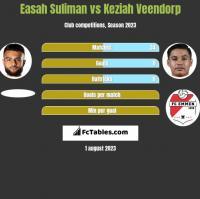 Easah Suliman vs Keziah Veendorp h2h player stats