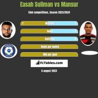 Easah Suliman vs Mansur h2h player stats