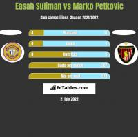 Easah Suliman vs Marko Petkovic h2h player stats