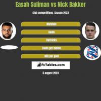 Easah Suliman vs Nick Bakker h2h player stats