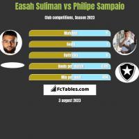 Easah Suliman vs Philipe Sampaio h2h player stats