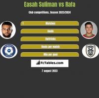 Easah Suliman vs Rafa h2h player stats
