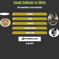 Easah Suliman vs Silvio h2h player stats