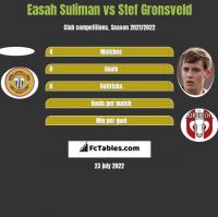Easah Suliman vs Stef Gronsveld h2h player stats
