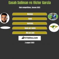 Easah Suliman vs Victor Garcia h2h player stats