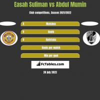 Easah Suliman vs Abdul Mumin h2h player stats