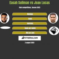 Easah Suliman vs Joao Lucas h2h player stats