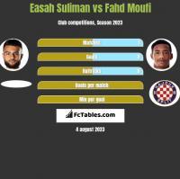 Easah Suliman vs Fahd Moufi h2h player stats
