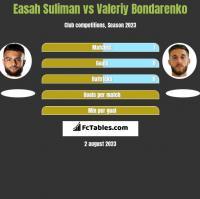 Easah Suliman vs Valeriy Bondarenko h2h player stats