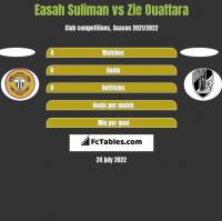Easah Suliman vs Zie Ouattara h2h player stats