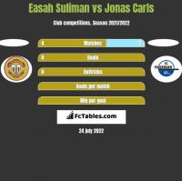 Easah Suliman vs Jonas Carls h2h player stats