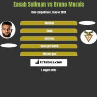 Easah Suliman vs Bruno Morais h2h player stats