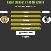 Easah Suliman vs Andre Amaro h2h player stats
