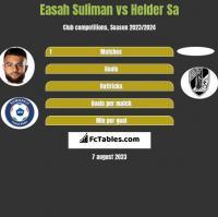 Easah Suliman vs Helder Sa h2h player stats