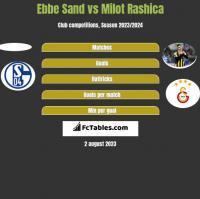 Ebbe Sand vs Milot Rashica h2h player stats