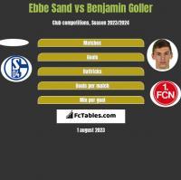Ebbe Sand vs Benjamin Goller h2h player stats