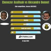 Ebenezer Assifuah vs Alexandre Bonnet h2h player stats