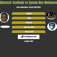Ebenezer Assifuah vs Ayman Ben Mohamed h2h player stats
